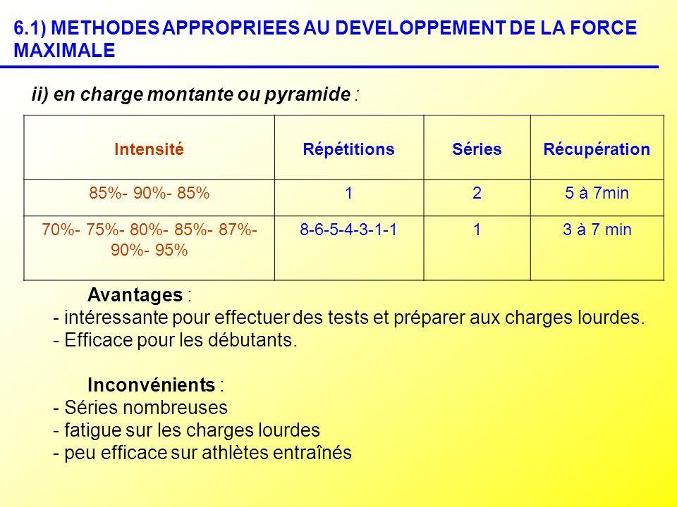 ii) en charge montante ou pyramide : IntensitéRépétitionsSériesRécupération 85%- 90%- 85%125 à 7min 70%- 75%- 80%- 85%- 87%- 90%- 95% 8-6-5-4-3-1-113