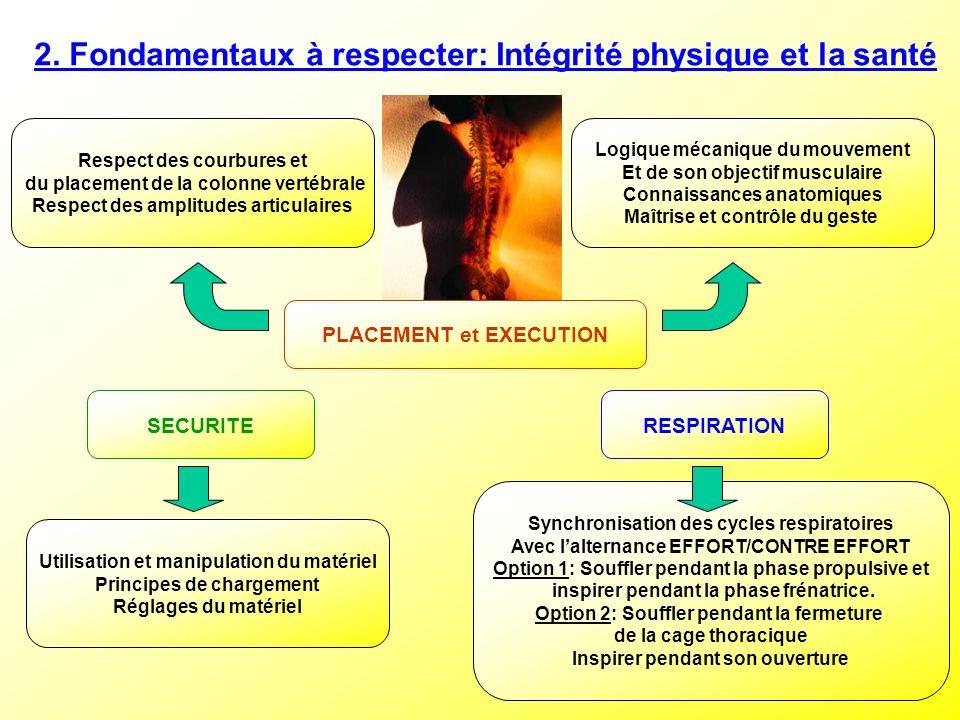 2. Fondamentaux à respecter: Intégrité physique et la santé Respect des courbures et du placement de la colonne vertébrale Respect des amplitudes arti