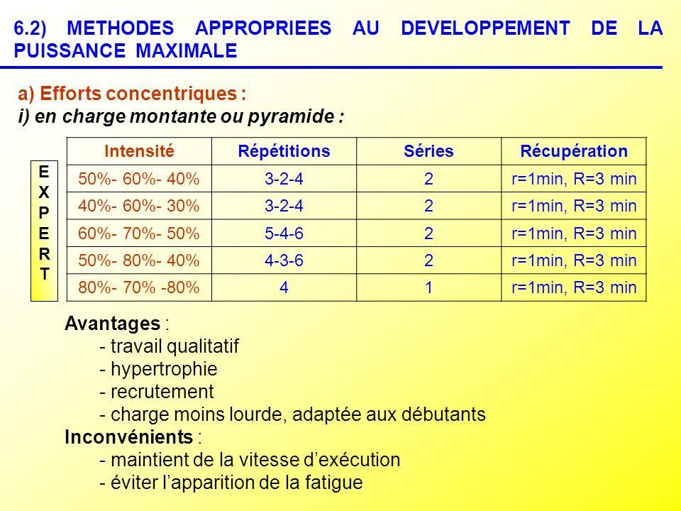 6.2) METHODES APPROPRIEES AU DEVELOPPEMENT DE LA PUISSANCE MAXIMALE EXPERTEXPERT IntensitéRépétitionsSériesRécupération 50%- 60%- 40%3-2-42r=1min, R=3
