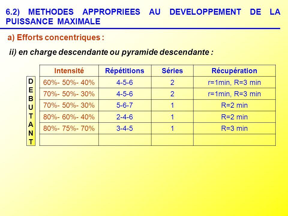 6.2) METHODES APPROPRIEES AU DEVELOPPEMENT DE LA PUISSANCE MAXIMALE a) Efforts concentriques : ii) en charge descendante ou pyramide descendante : DEB