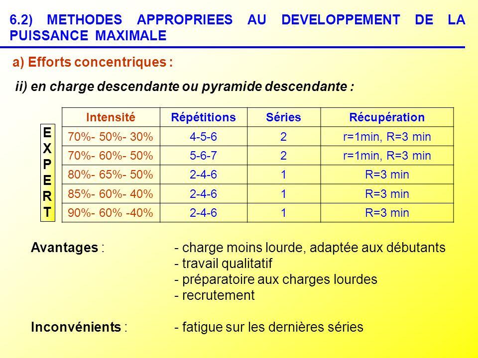 6.2) METHODES APPROPRIEES AU DEVELOPPEMENT DE LA PUISSANCE MAXIMALE a) Efforts concentriques : ii) en charge descendante ou pyramide descendante : EXP