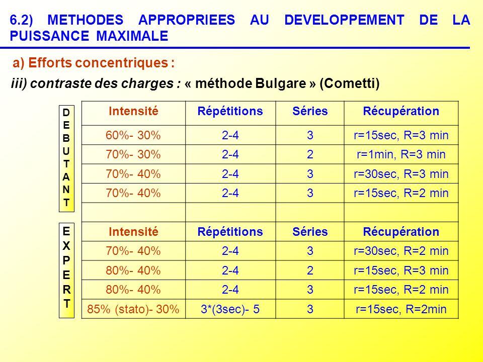 6.2) METHODES APPROPRIEES AU DEVELOPPEMENT DE LA PUISSANCE MAXIMALE iii) contraste des charges : « méthode Bulgare » (Cometti) IntensitéRépétitionsSér