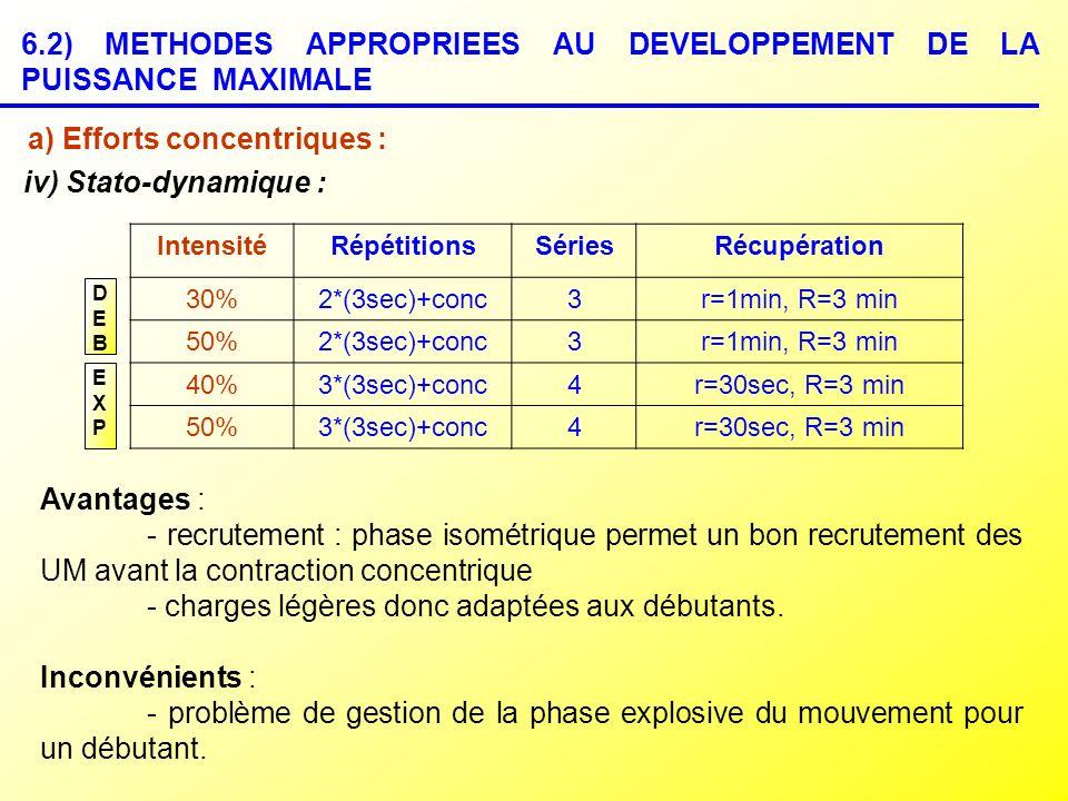DEBDEB EXPEXP iv) Stato-dynamique : IntensitéRépétitionsSériesRécupération 30%2*(3sec)+conc3r=1min, R=3 min 50%2*(3sec)+conc3r=1min, R=3 min 40%3*(3se