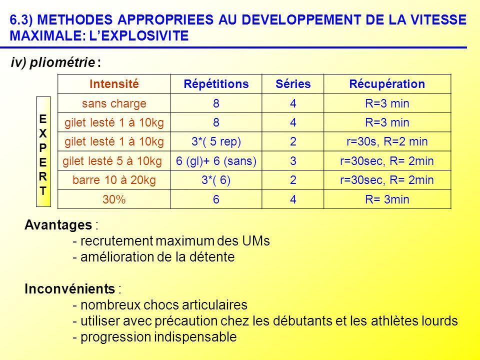 6.3) METHODES APPROPRIEES AU DEVELOPPEMENT DE LA VITESSE MAXIMALE: LEXPLOSIVITE iv) pliométrie : IntensitéRépétitionsSériesRécupération sans charge84R