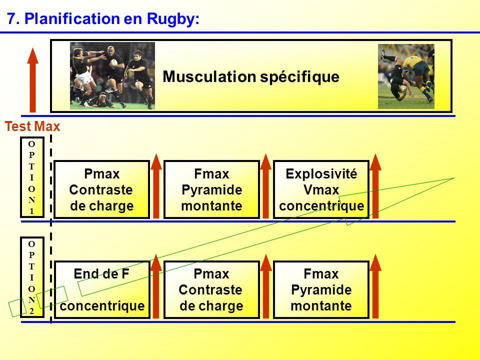 7. Planification en Rugby: Musculation spécifique Test Max Pmax Contraste de charge Fmax Pyramide montante Explosivité Vmax concentrique Pmax Contrast