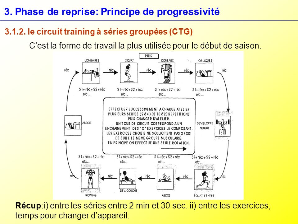 3. Phase de reprise: Principe de progressivité 3.1.2. le circuit training à séries groupées (CTG) Cest la forme de travail la plus utilisée pour le dé