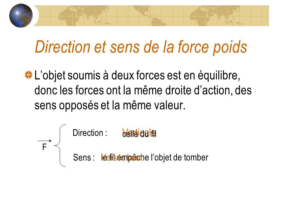 Direction et sens de la force poids Lobjet soumis à deux forces est en équilibre, donc les forces ont la même droite daction, des sens opposés et la même valeur.