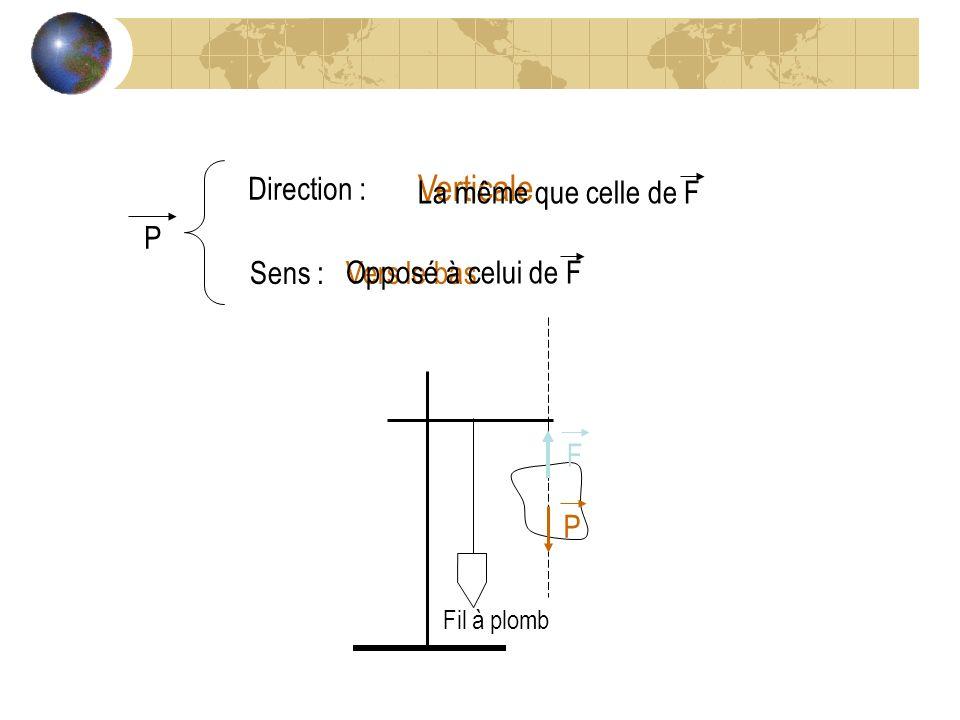 P Direction : Verticale Sens :Vers le bas La même que celle de F Opposé à celui de F Fil à plomb F P
