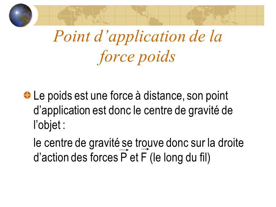 Point dapplication de la force poids Le poids est une force à distance, son point dapplication est donc le centre de gravité de lobjet : le centre de gravité se trouve donc sur la droite daction des forces P et F (le long du fil)