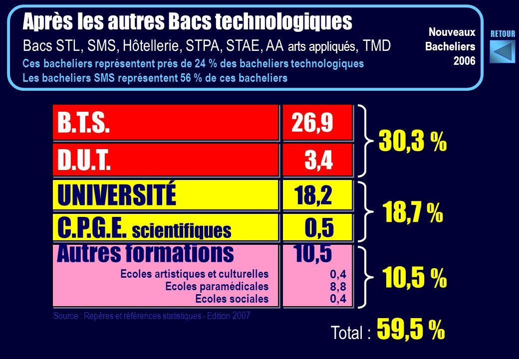 Après les autres Bacs technologiques Bacs STL, SMS, Hôtellerie, STPA, STAE, AA arts appliqués, TMD UNIVERSITÉ 18,2 C.P.G.E.