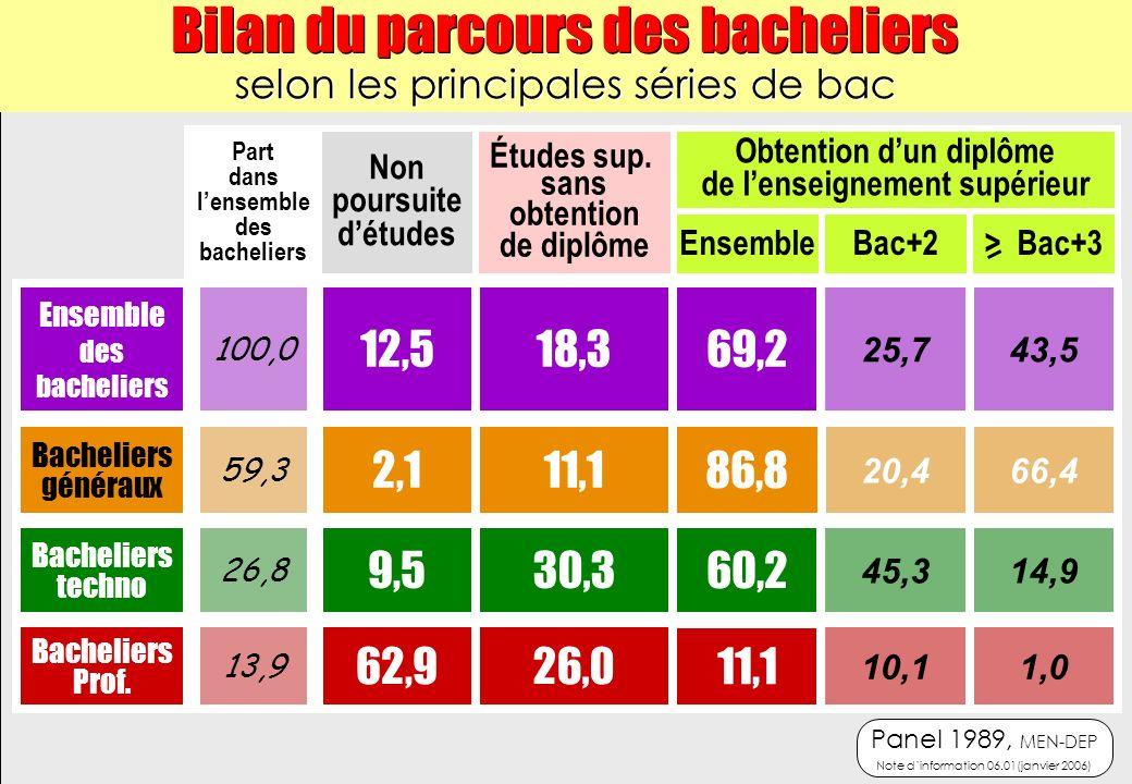 Non poursuite détudes EnsembleBac+2> Bac+3 Études sup.