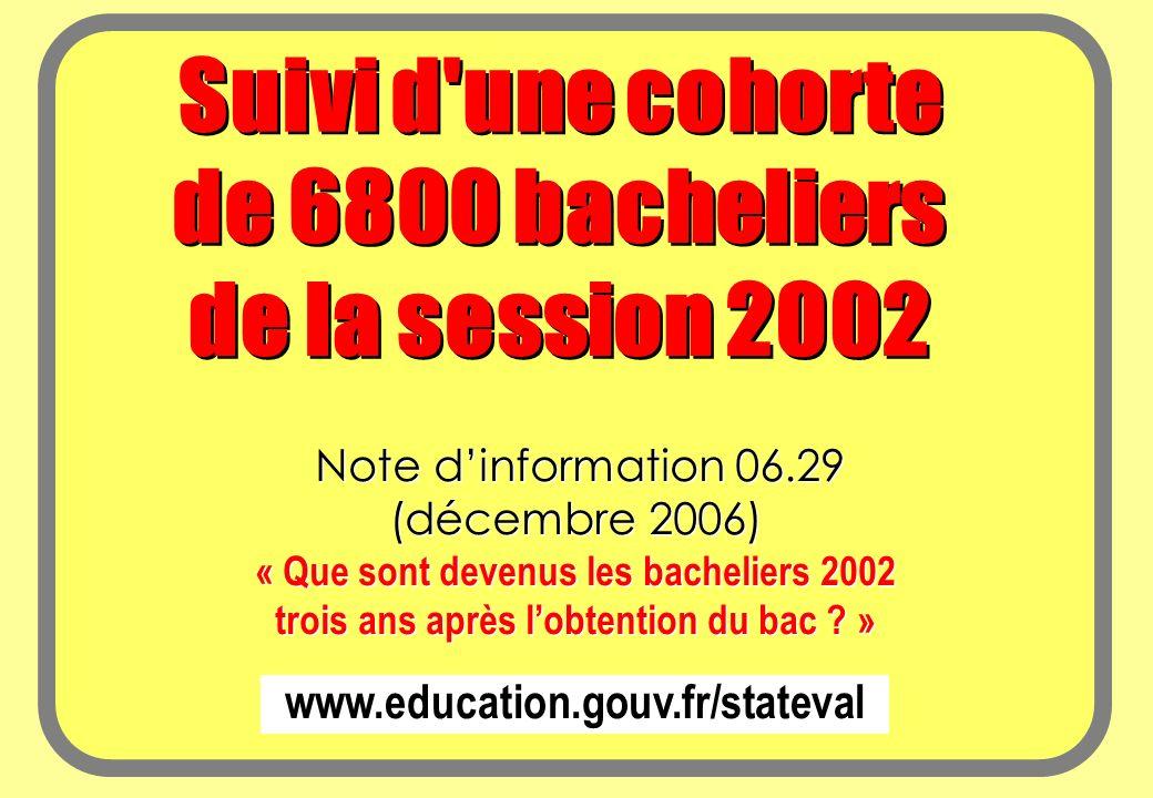 www.education.gouv.fr/stateval Note dinformation 06.29 (décembre 2006) « Que sont devenus les bacheliers 2002 trois ans après lobtention du bac .
