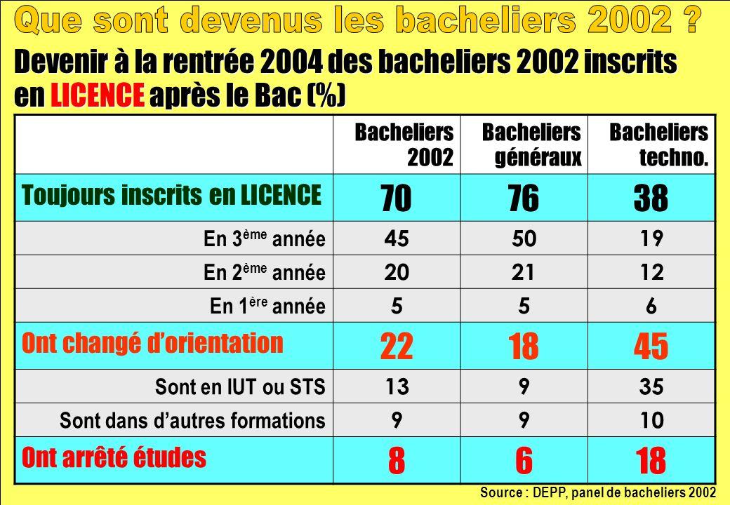 Bacheliers 2002 Bacheliers généraux Bacheliers techno.