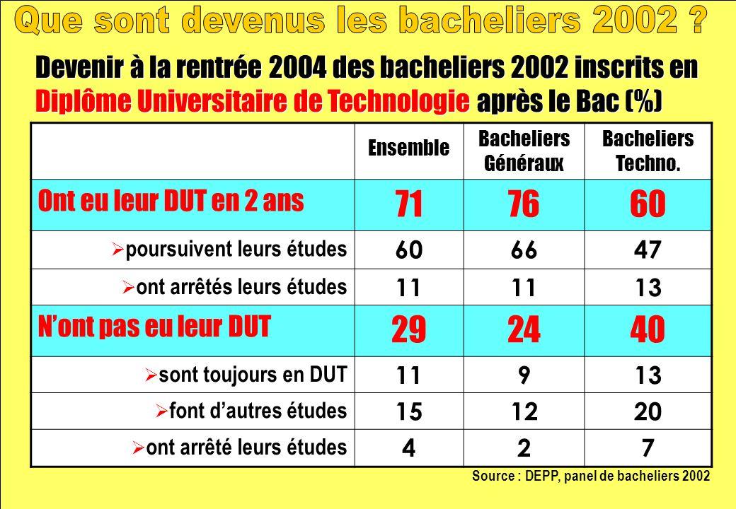Devenir à la rentrée 2004 des bacheliers 2002 inscrits en Diplôme Universitaire de Technologie après le Bac (%) Source : DEPP, panel de bacheliers 2002 Ensemble Bacheliers Généraux Bacheliers Techno.