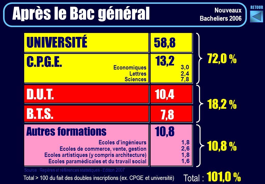 Nouveaux Bacheliers 2006 Après le Bac général UNIVERSITÉ 58,8 C.P.G.E.