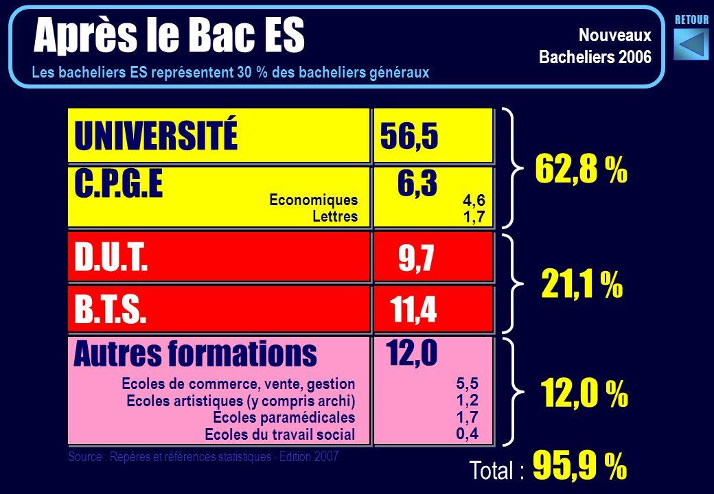 UNIVERSITÉ 56,5 C.P.G.E D.U.T. B.T.S.