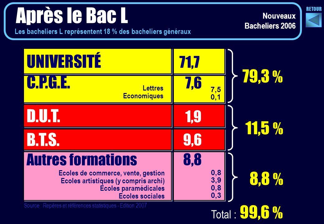 Nouveaux Bacheliers 2006 Après le Bac L UNIVERSITÉ 71,7 C.P.G.E.