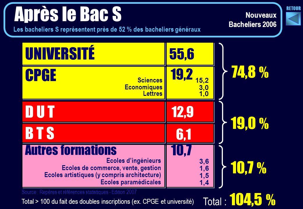 UNIVERSITÉ 55,6 CPGE D U T B T S 12,9 6,1 74,8 % 19,0 % Autres formations 10,7 Source : Repères et références statistiques - Edition 2007 Total > 100 du fait des doubles inscriptions (ex.