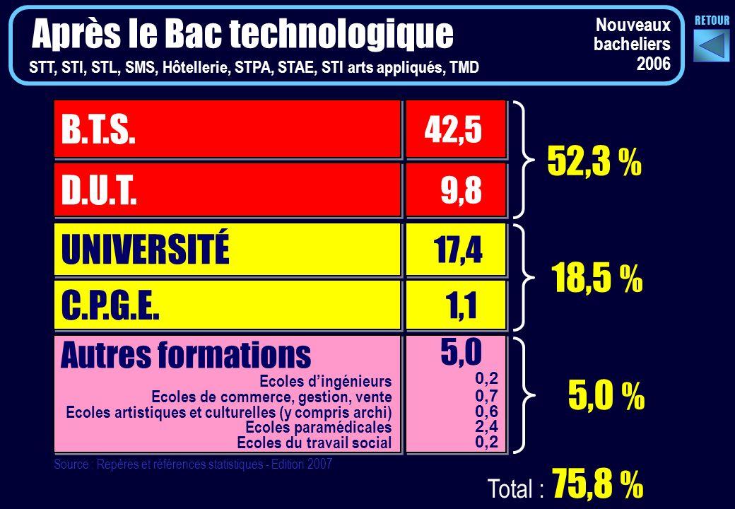 Après le Bac technologique UNIVERSITÉ 17,4 C.P.G.E.