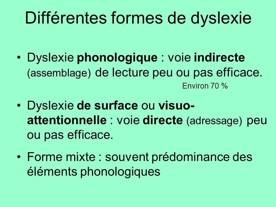 Différentes formes de dyslexie Dyslexie phonologique : voie indirecte (assemblage) de lecture peu ou pas efficace. Environ 70 % Dyslexie de surface ou