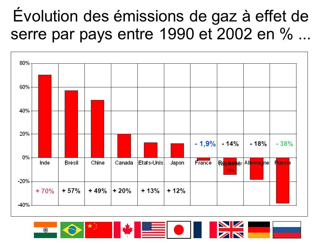 Évolution des émissions de gaz à effet de serre par pays entre 1990 et 2002 en %... + 70% + 57%+ 49%+ 20%+ 13%+ 12% - 1,9% - 14% - 18% - 38% Royaume-