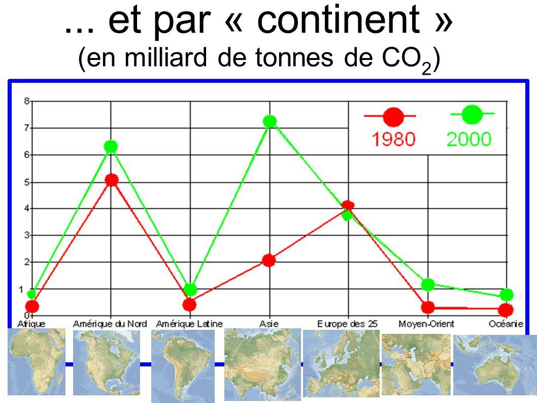 ... et par « continent » (en milliard de tonnes de CO 2 )