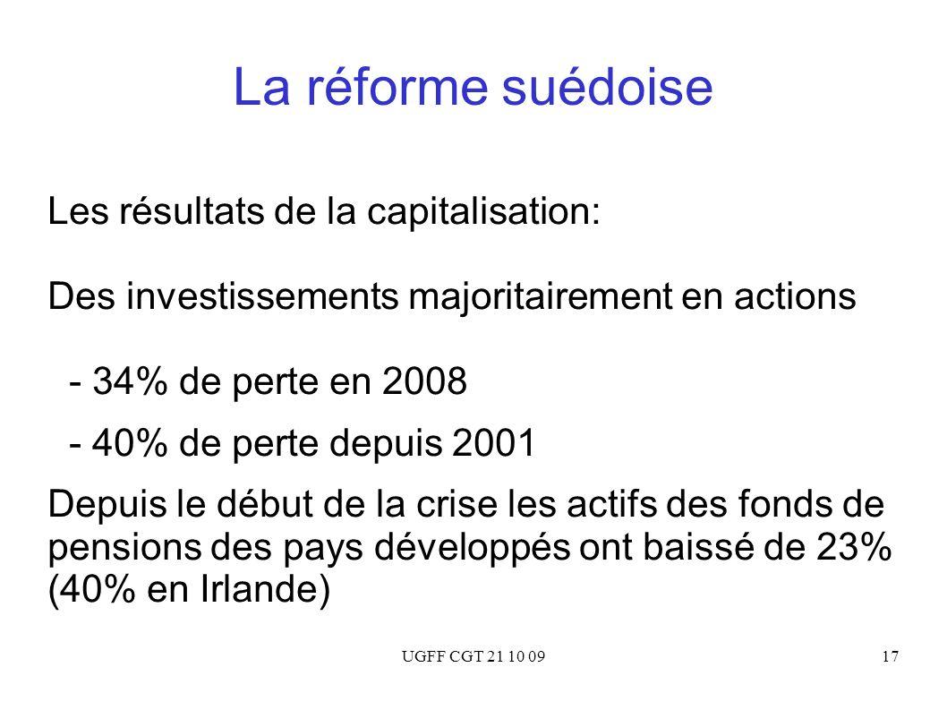 UGFF CGT 21 10 0917 La réforme suédoise Les résultats de la capitalisation: Des investissements majoritairement en actions - 34% de perte en 2008 - 40