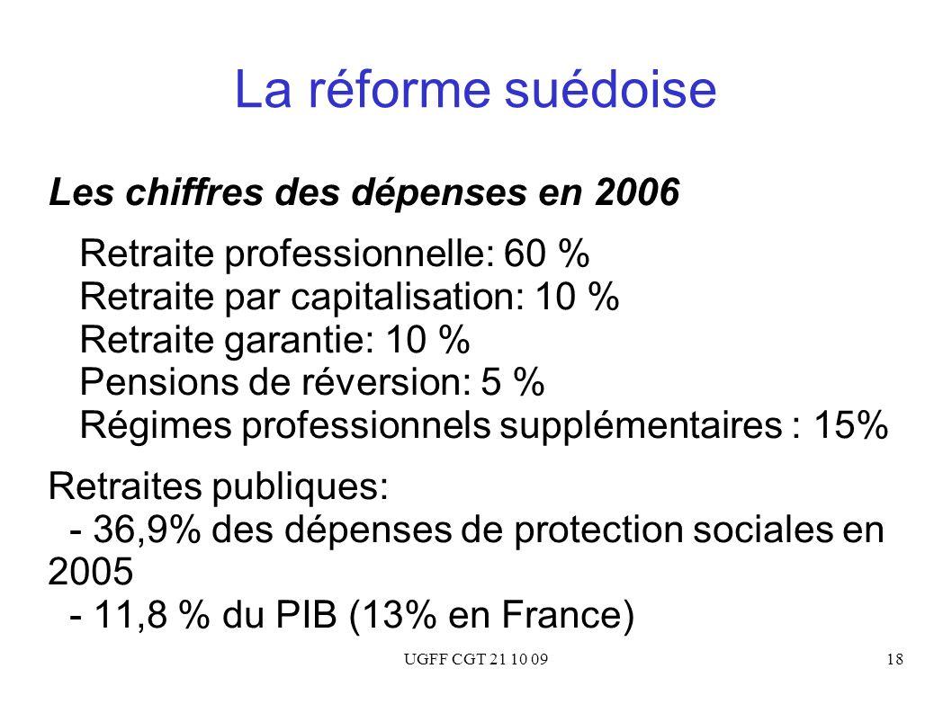 UGFF CGT 21 10 0918 La réforme suédoise Les chiffres des dépenses en 2006 Retraite professionnelle: 60 % Retraite par capitalisation: 10 % Retraite ga