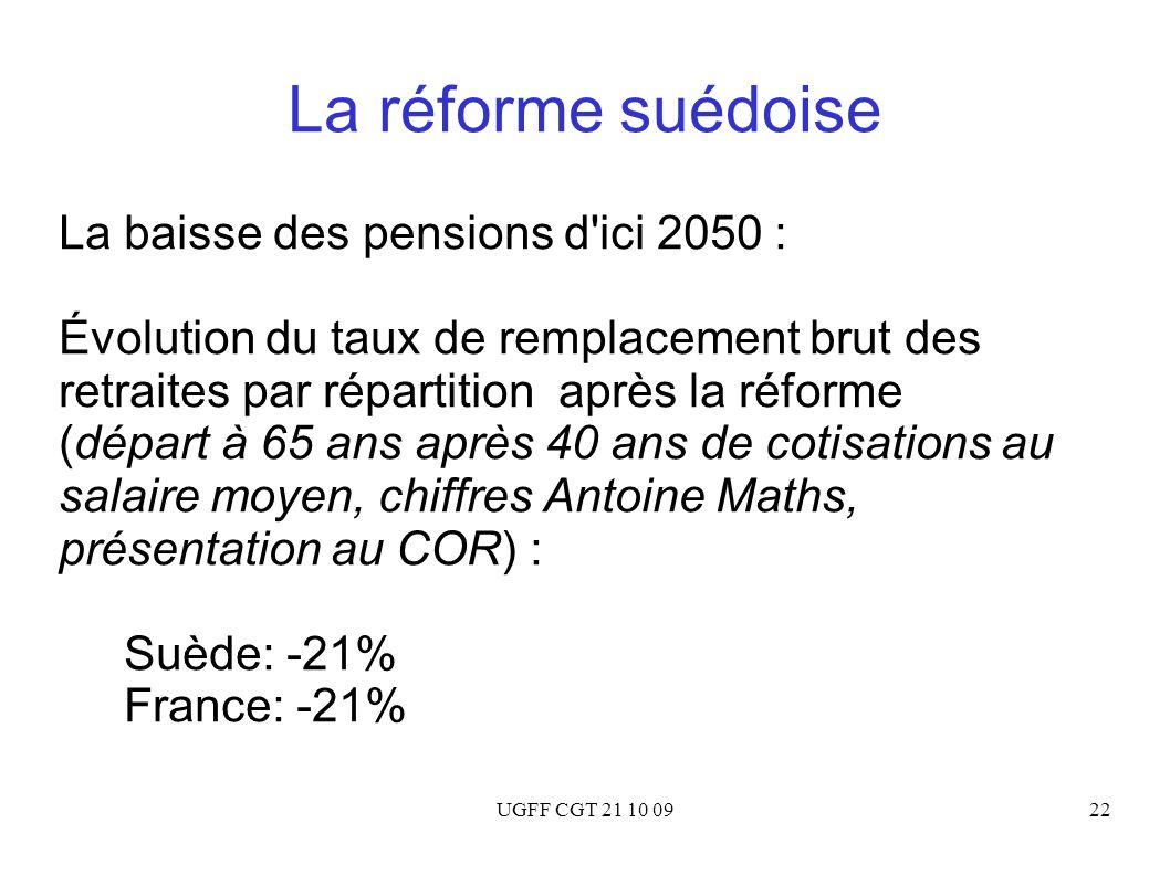 UGFF CGT 21 10 0922 La réforme suédoise La baisse des pensions d'ici 2050 : Évolution du taux de remplacement brut des retraites par répartition après