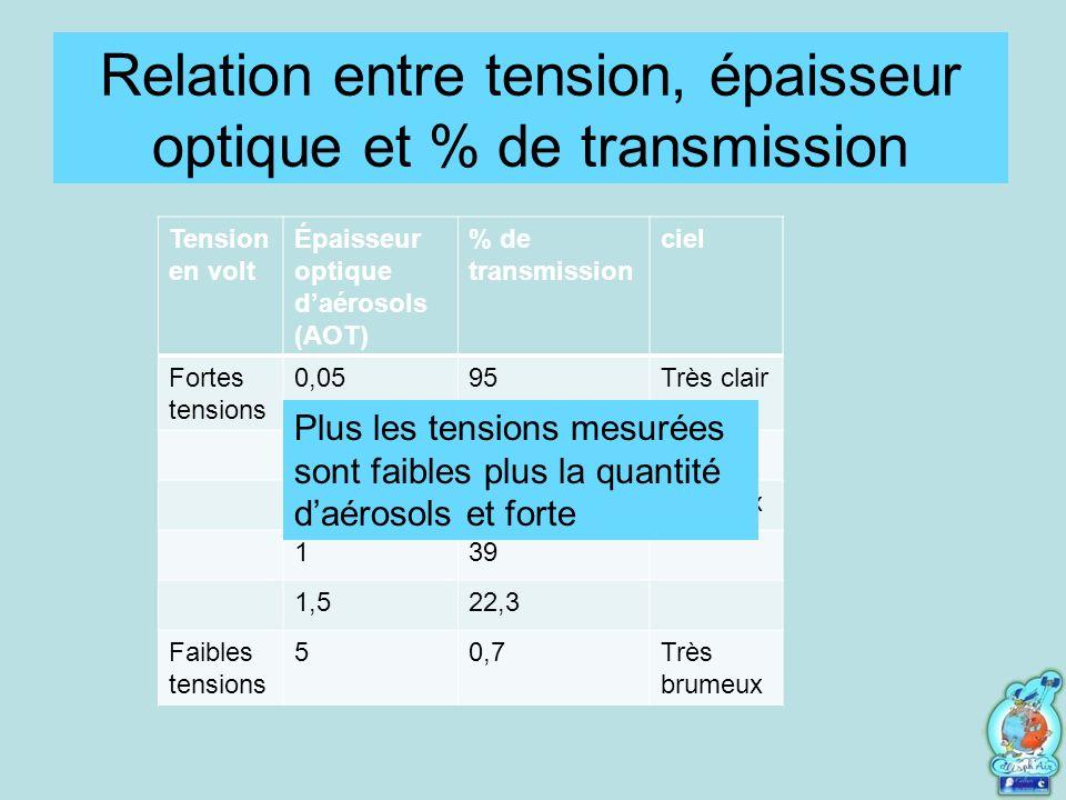 Relation entre tension, épaisseur optique et % de transmission Tension en volt Épaisseur optique daérosols (AOT) % de transmission ciel Fortes tensions 0,0595Très clair 0,190,5clair 0,560,7brumeux 139 1,522,3 Faibles tensions 50,7Très brumeux Plus les tensions mesurées sont faibles plus la quantité daérosols et forte