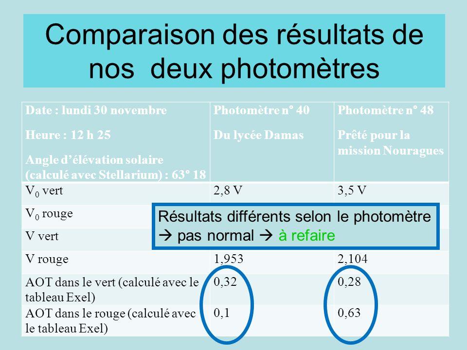 Comparaison des résultats de nos deux photomètres Date : lundi 30 novembre Heure : 12 h 25 Angle délévation solaire (calculé avec Stellarium) : 63° 18 Photomètre n° 40 Du lycée Damas Photomètre n° 48 Prêté pour la mission Nouragues V 0 vert2,8 V3,5 V V 0 rouge2,4 V4,7 V V vert1,6212,114 V rouge1,9532,104 AOT dans le vert (calculé avec le tableau Exel) 0,320,28 AOT dans le rouge (calculé avec le tableau Exel) 0,10,63 Résultats différents selon le photomètre pas normal à refaire