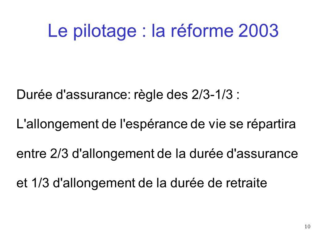 10 Le pilotage : la réforme 2003 Durée d'assurance: règle des 2/3-1/3 : L'allongement de l'espérance de vie se répartira entre 2/3 d'allongement de la