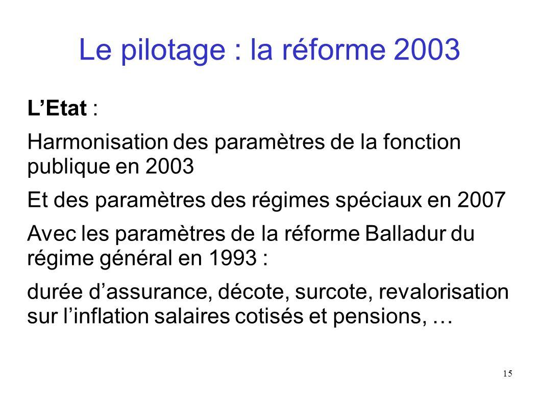 15 Le pilotage : la réforme 2003 LEtat : Harmonisation des paramètres de la fonction publique en 2003 Et des paramètres des régimes spéciaux en 2007 A