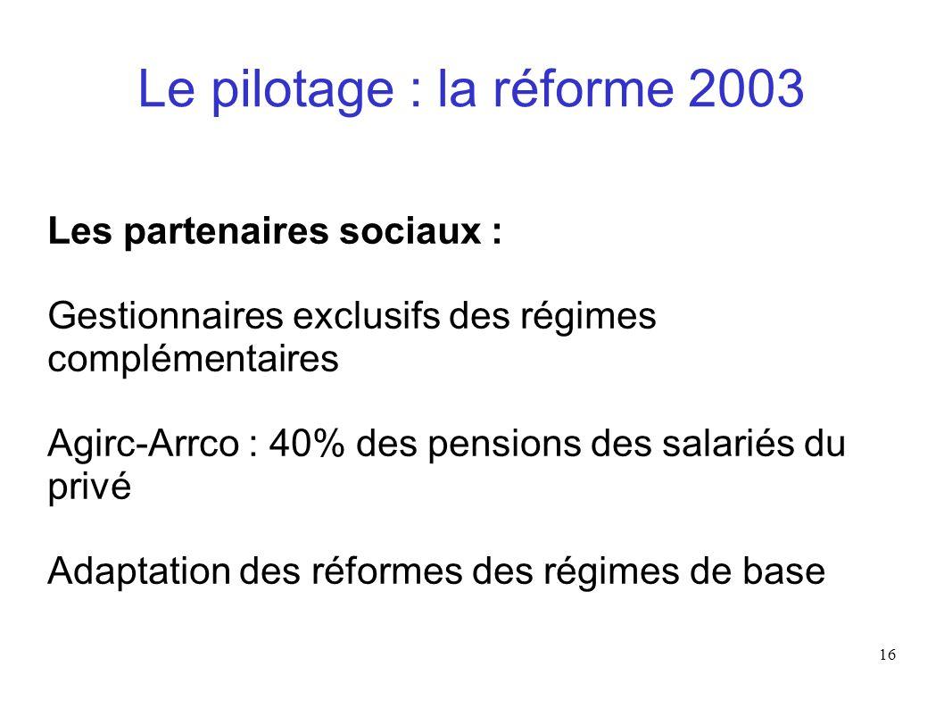 16 Le pilotage : la réforme 2003 Les partenaires sociaux : Gestionnaires exclusifs des régimes complémentaires Agirc-Arrco : 40% des pensions des sala