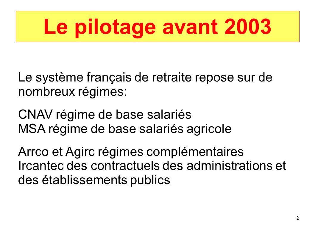 2 Le pilotage avant 2003 Le système français de retraite repose sur de nombreux régimes: CNAV régime de base salariés MSA régime de base salariés agri