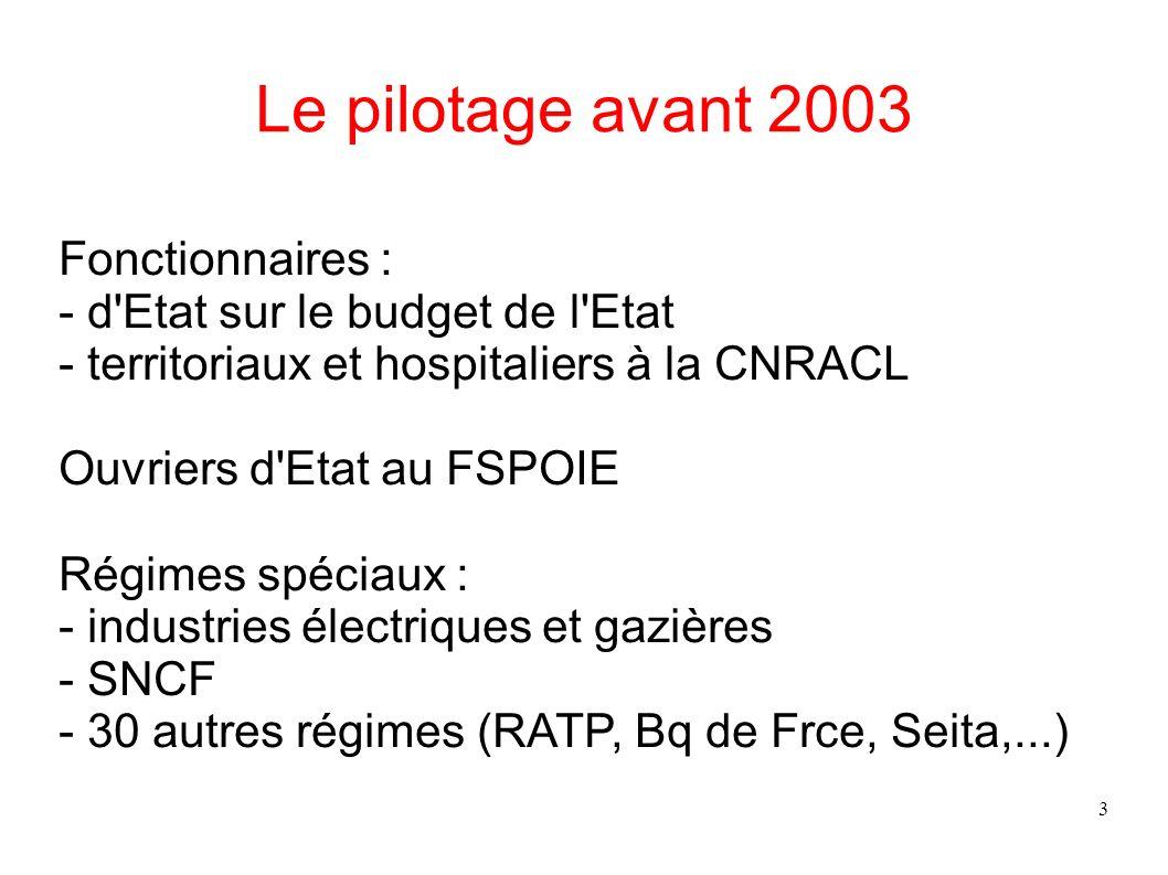 3 Le pilotage avant 2003 Fonctionnaires : - d'Etat sur le budget de l'Etat - territoriaux et hospitaliers à la CNRACL Ouvriers d'Etat au FSPOIE Régime