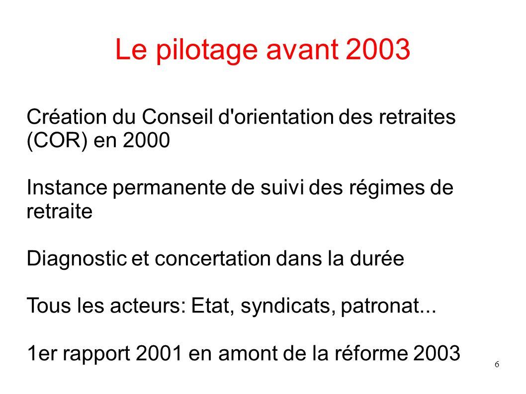 17 Le pilotage : la réforme 2003 Le COR : Expertise et débat Pas lieu de négociation Réunit tous les acteurs Rôle renforcé : consultation obligatoire pour allongement de la durée d assurance