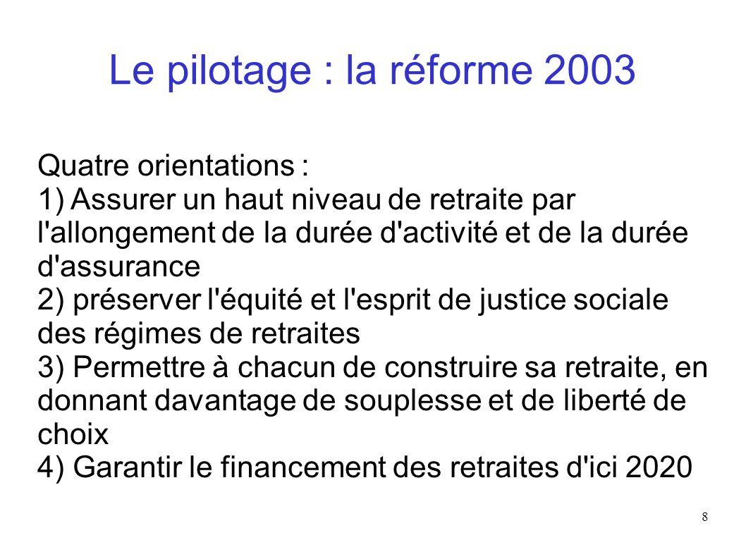8 Le pilotage : la réforme 2003 Quatre orientations : 1) Assurer un haut niveau de retraite par l'allongement de la durée d'activité et de la durée d'