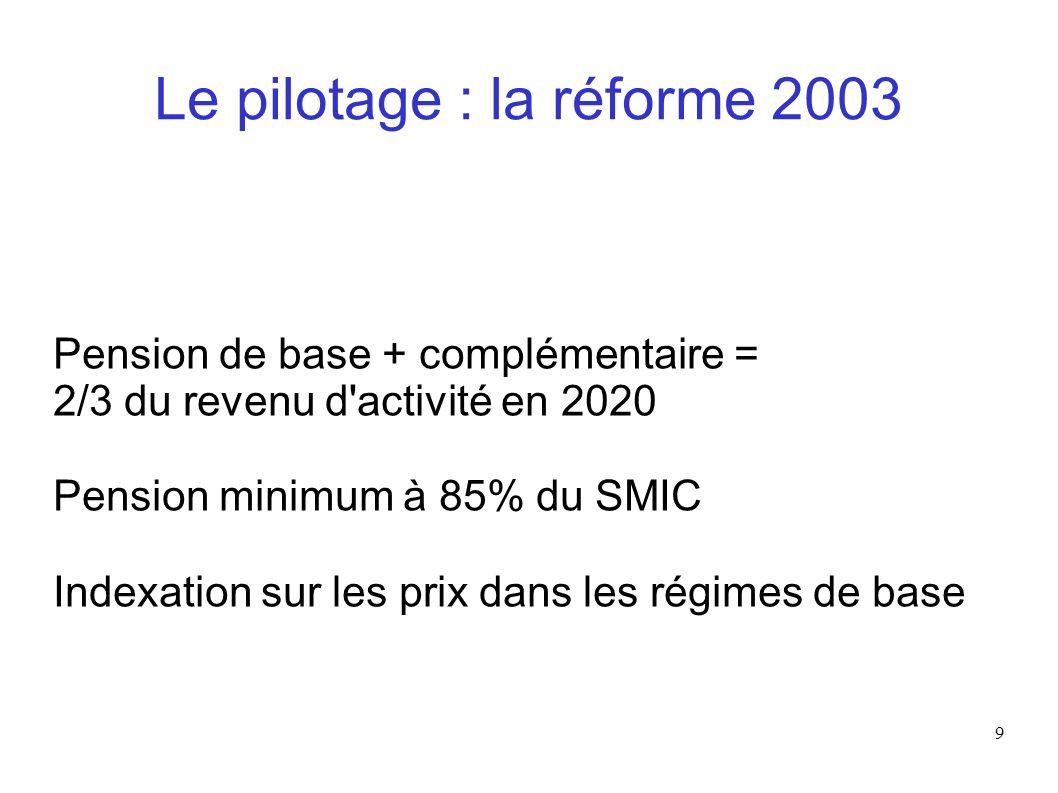 9 Le pilotage : la réforme 2003 Pension de base + complémentaire = 2/3 du revenu d'activité en 2020 Pension minimum à 85% du SMIC Indexation sur les p