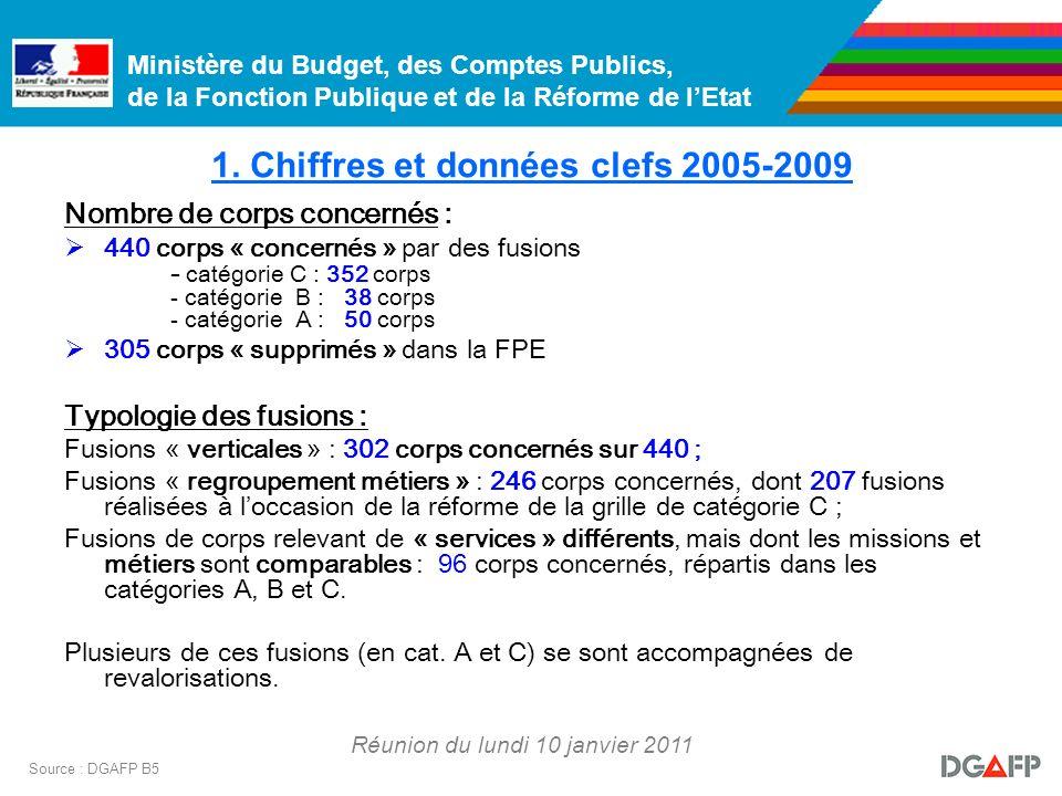Ministère du Budget, des Comptes Publics, de la Fonction Publique et de la Réforme de lEtat Réunion du lundi 10 janvier 2011 Source : DGAFP B5 2.