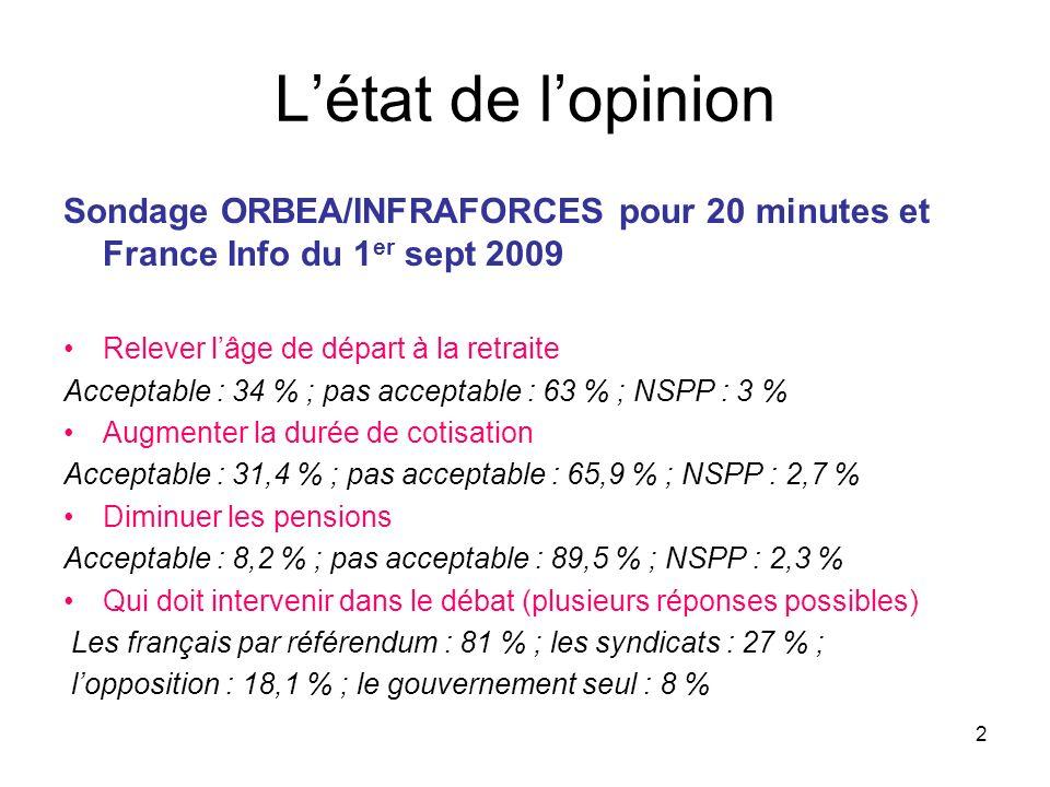 2 Létat de lopinion Sondage ORBEA/INFRAFORCES pour 20 minutes et France Info du 1 er sept 2009 Relever lâge de départ à la retraite Acceptable : 34 % ; pas acceptable : 63 % ; NSPP : 3 % Augmenter la durée de cotisation Acceptable : 31,4 % ; pas acceptable : 65,9 % ; NSPP : 2,7 % Diminuer les pensions Acceptable : 8,2 % ; pas acceptable : 89,5 % ; NSPP : 2,3 % Qui doit intervenir dans le débat (plusieurs réponses possibles) Les français par référendum : 81 % ; les syndicats : 27 % ; lopposition : 18,1 % ; le gouvernement seul : 8 %