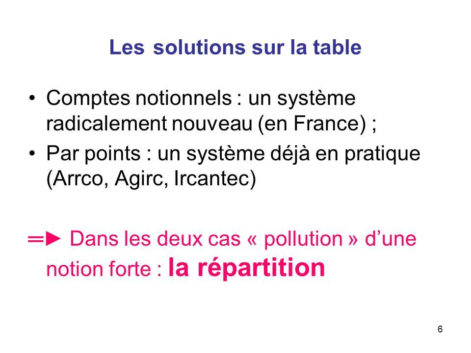 6 Les solutions sur la table Comptes notionnels : un système radicalement nouveau (en France) ; Par points : un système déjà en pratique (Arrco, Agirc