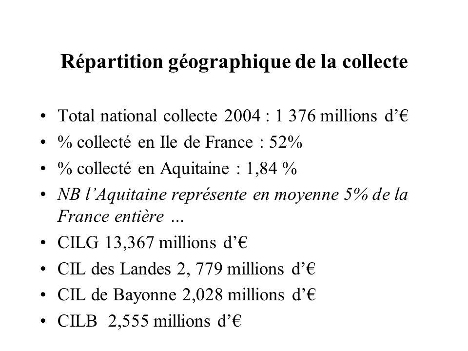 Répartition géographique de la collecte Total national collecte 2004 : 1 376 millions d % collecté en Ile de France : 52% % collecté en Aquitaine : 1,