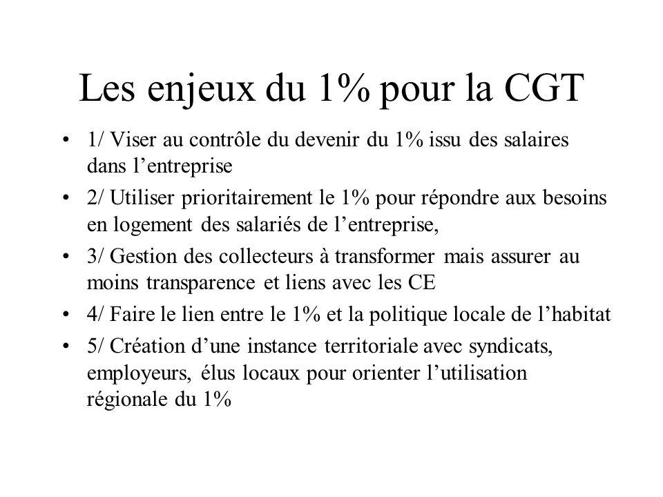 Les enjeux du 1% pour la CGT 1/ Viser au contrôle du devenir du 1% issu des salaires dans lentreprise 2/ Utiliser prioritairement le 1% pour répondre