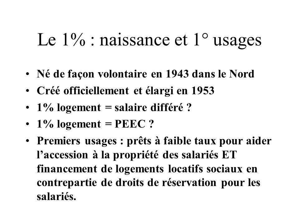 Le 1% : naissance et 1° usages Né de façon volontaire en 1943 dans le Nord Créé officiellement et élargi en 1953 1% logement = salaire différé ? 1% lo