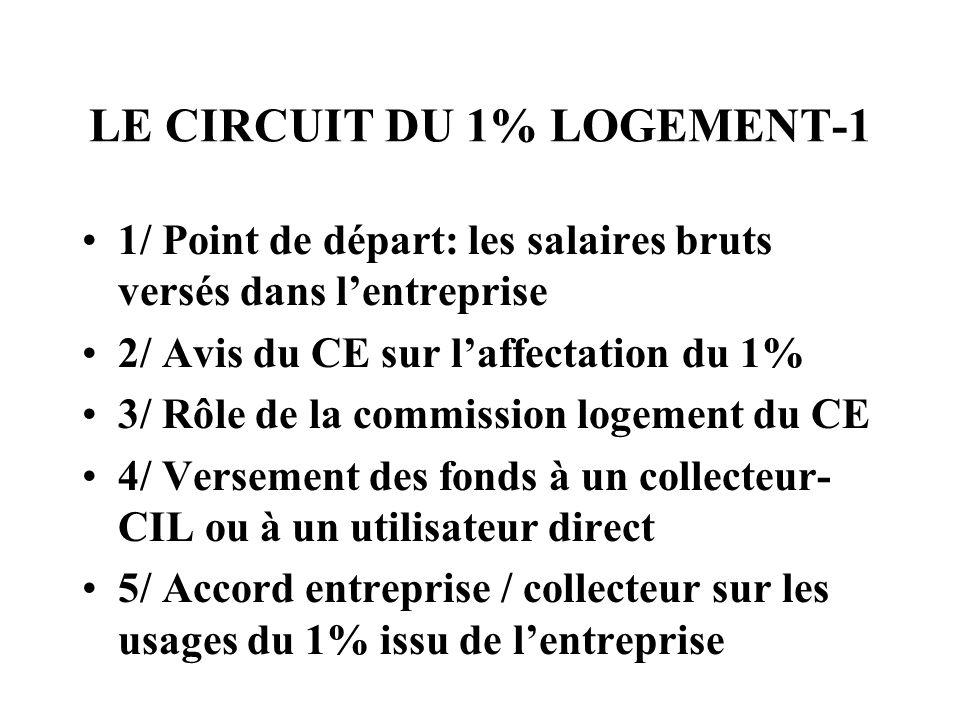 LE CIRCUIT DU 1% LOGEMENT-1 1/ Point de départ: les salaires bruts versés dans lentreprise 2/ Avis du CE sur laffectation du 1% 3/ Rôle de la commissi