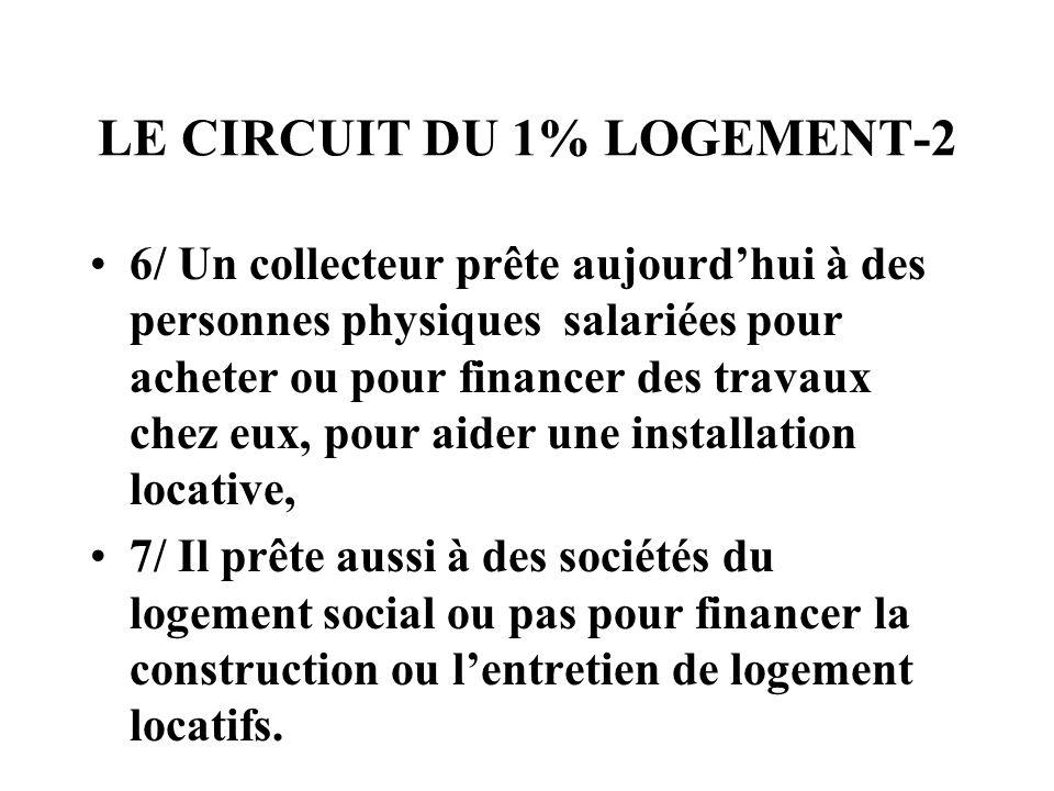 LE CIRCUIT DU 1% LOGEMENT-2 6/ Un collecteur prête aujourdhui à des personnes physiques salariées pour acheter ou pour financer des travaux chez eux,