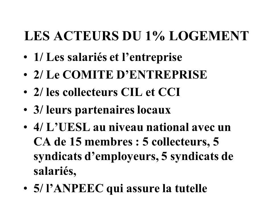 LES ACTEURS DU 1% LOGEMENT 1/ Les salariés et lentreprise 2/ Le COMITE DENTREPRISE 2/ les collecteurs CIL et CCI 3/ leurs partenaires locaux 4/ LUESL
