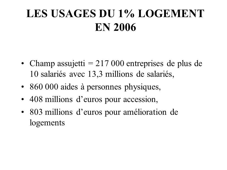 LES USAGES DU 1% LOGEMENT EN 2006 Champ assujetti = 217 000 entreprises de plus de 10 salariés avec 13,3 millions de salariés, 860 000 aides à personn