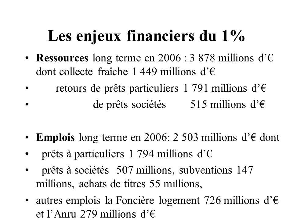 Les enjeux financiers du 1% Ressources long terme en 2006 : 3 878 millions d dont collecte fraîche 1 449 millions d retours de prêts particuliers 1 79